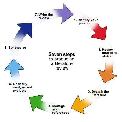 Business process management research proposal